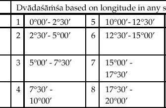 Главная трудность ведической астрологии - предсказание событий. С.Ратх.